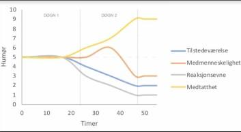 Graf over humørutviklingen under prosjektet.