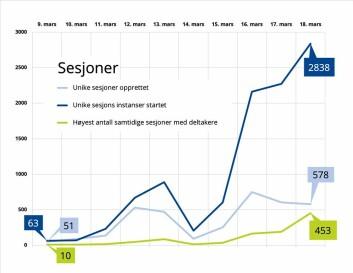 Graf publisert på NTNUs egne sider og Innsida. Den viser utviklingen i antall sesjoner i BLackboard Collaborat