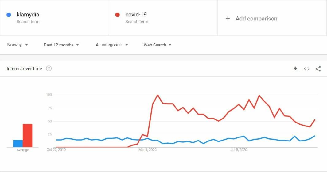 I Norge blir klamydia søkt på like hyppig nå som før. Tallene på grafen angir prosentvis søkertallet i forhold til det høyeste punktet på grafen.