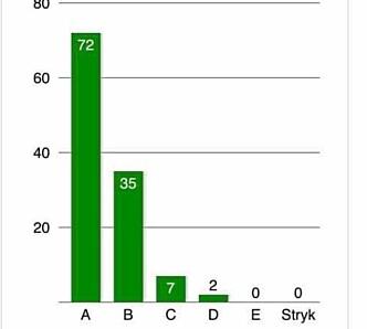 I emnet TFY4195 fikk over 60 prosent av studentene A på eksamen.