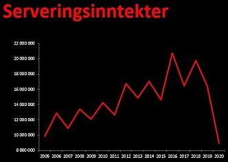 Serveringsinntekter på Samfundet fra 2005 til 2020.