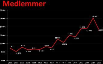 Medlemstall fra 2006 til 2020.