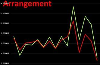 """Mangler årstall. Toppene representerer UKA- år, bunnene """"venteår"""". Den voldsomme nedgangen til høyre skyldes covid. Grønn kurve er inntekter, rød er utgifter."""
